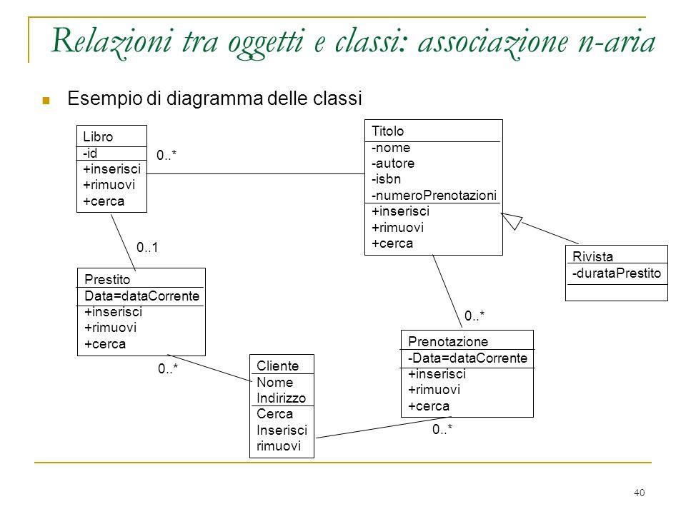 40 Esempio di diagramma delle classi Libro -id +inserisci +rimuovi +cerca Titolo -nome -autore -isbn -numeroPrenotazioni +inserisci +rimuovi +cerca Ri