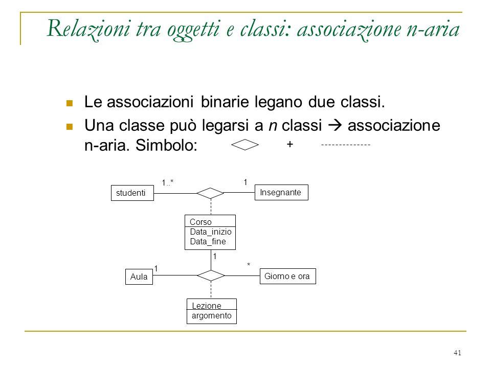 41 Relazioni tra oggetti e classi: associazione n-aria Le associazioni binarie legano due classi. Una classe può legarsi a n classi associazione n-ari