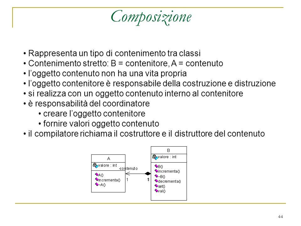 44 Composizione Rappresenta un tipo di contenimento tra classi Contenimento stretto: B = contenitore, A = contenuto loggetto contenuto non ha una vita