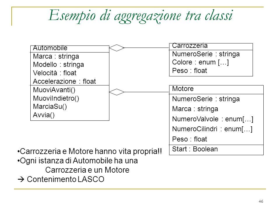 46 Esempio di aggregazione tra classi Automobile Marca : stringa Modello : stringa Velocità : float Accelerazione : float MuoviAvanti() MuoviIndietro(