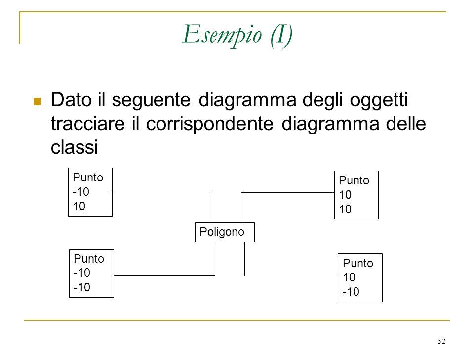 52 Esempio (I) Dato il seguente diagramma degli oggetti tracciare il corrispondente diagramma delle classi Punto -10 10 Poligono Punto 10 -10 Punto 10