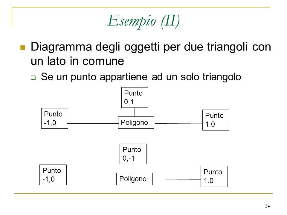 54 Esempio (II) Diagramma degli oggetti per due triangoli con un lato in comune Se un punto appartiene ad un solo triangolo Punto -1,0 Poligono Punto