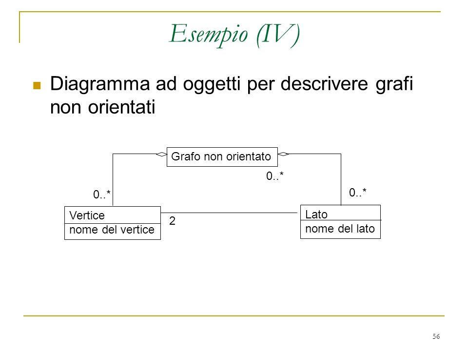 56 Esempio (IV) Diagramma ad oggetti per descrivere grafi non orientati Grafo non orientato Vertice nome del vertice Lato nome del lato 2 0..*