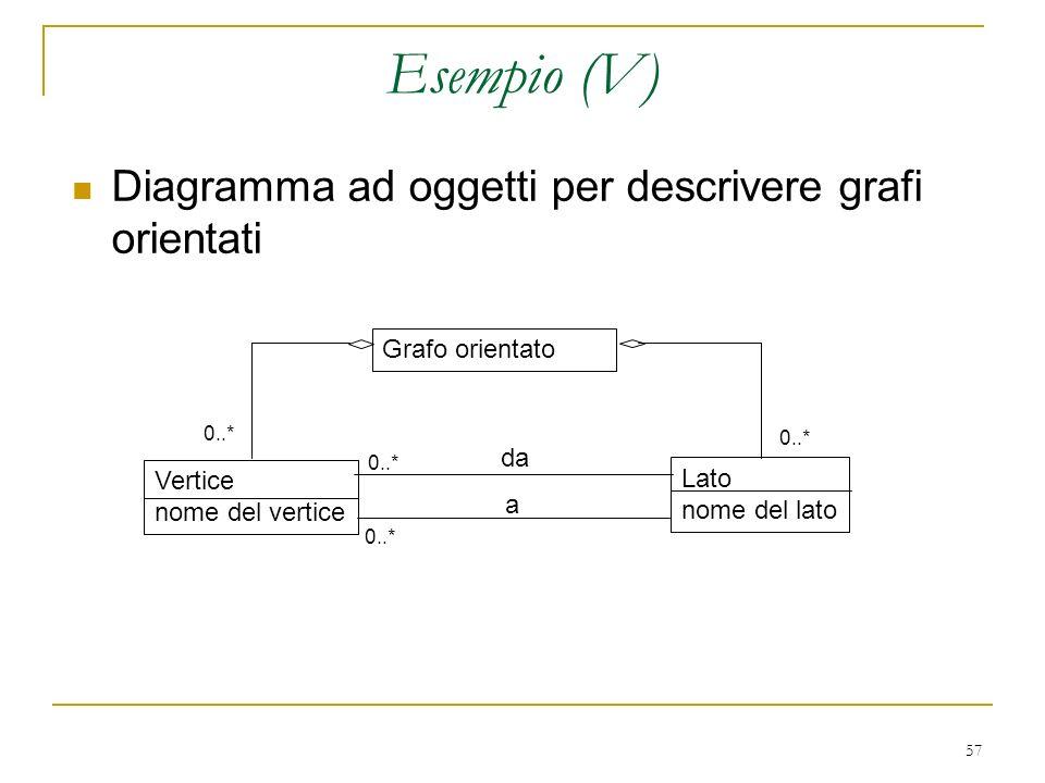 57 Esempio (V) Diagramma ad oggetti per descrivere grafi orientati Grafo orientato Vertice nome del vertice Lato nome del lato da a 0..*
