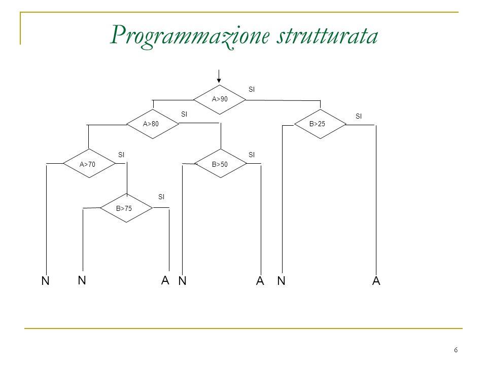 6 Programmazione strutturata A>90 A>80 A>70B>50 B>25 B>75 SI NN N NAA A