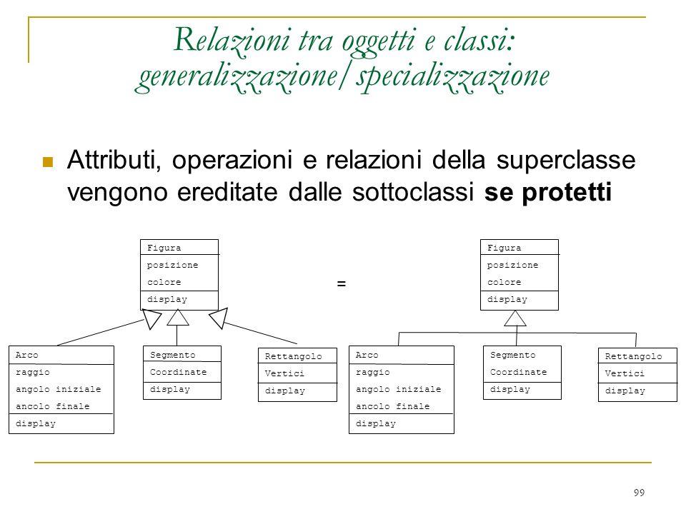 99 Relazioni tra oggetti e classi: generalizzazione/specializzazione Figura posizione colore display Segmento Coordinate display Rettangolo Vertici di
