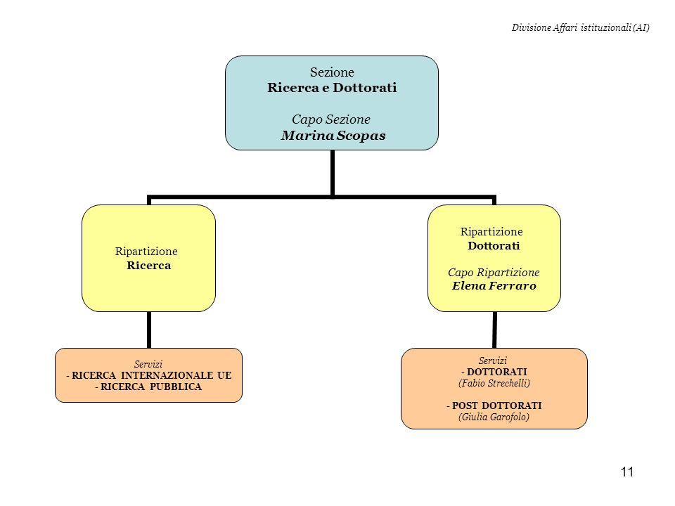 11 Divisione Affari istituzionali (AI) Sezione Ricerca e Dottorati Capo Sezione Marina Scopas Ripartizione Ricerca Servizi - RICERCA INTERNAZIONALE UE - RICERCA PUBBLICA Ripartizione Dottorati Capo Ripartizione Elena Ferraro Servizi - DOTTORATI (Fabio Strechelli) - POST DOTTORATI (Giulia Garofolo)