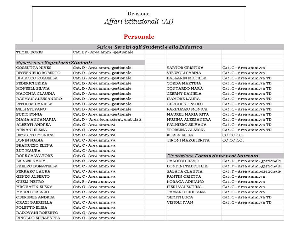 13 Divisione Affari istituzionali (AI) Personale