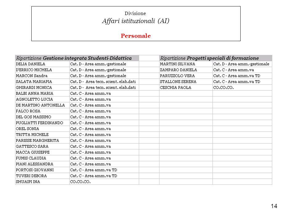 14 Divisione Affari istituzionali (AI) Personale