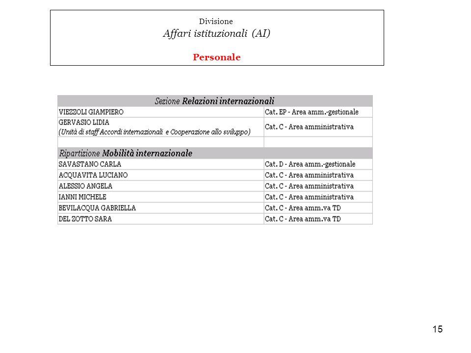 15 Divisione Affari istituzionali (AI) Personale