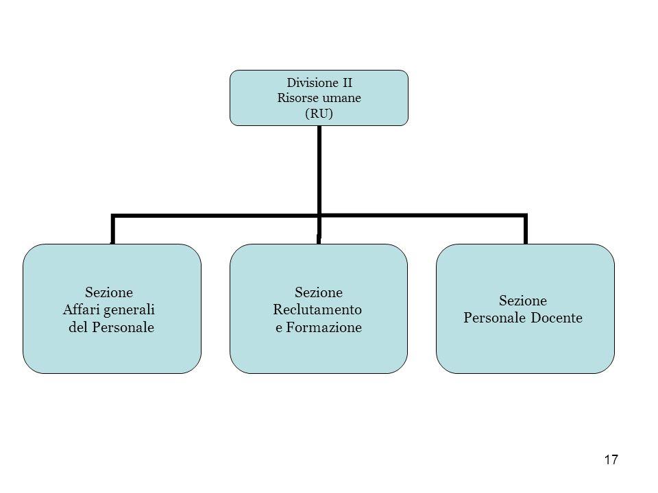 17 Divisione II Risorse umane (RU) Sezione Affari generali del Personale Sezione Reclutamento e Formazione Sezione Personale Docente