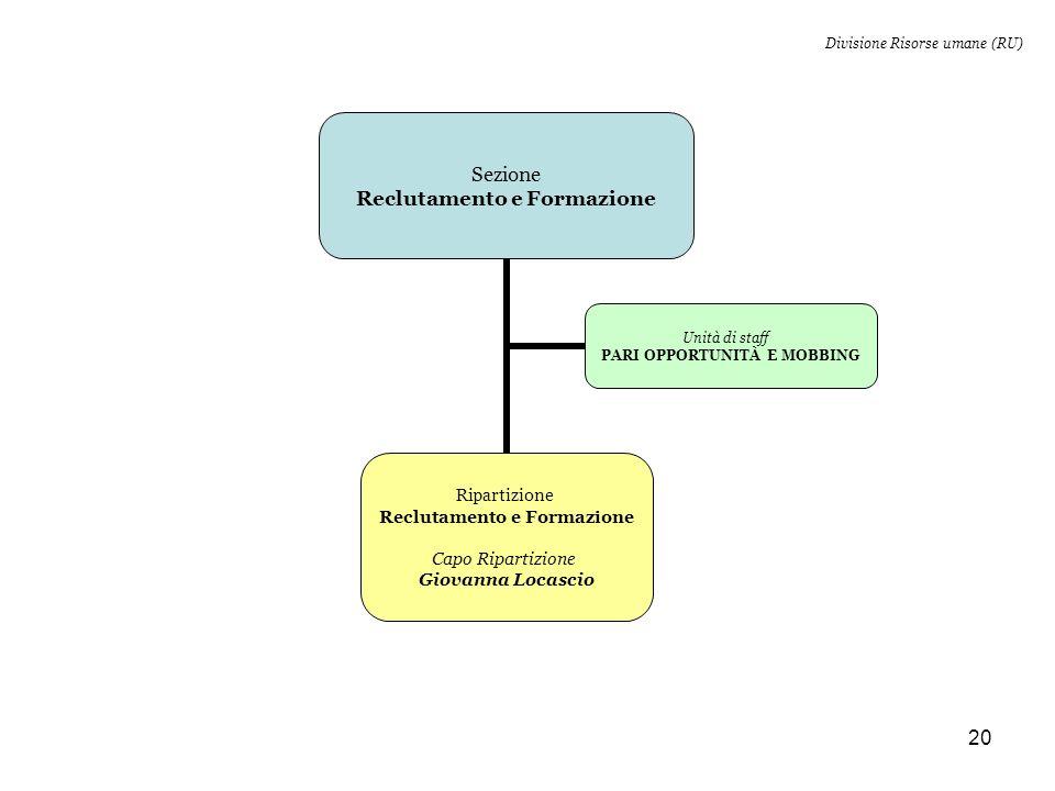20 Sezione Reclutamento e Formazione Ripartizione Reclutamento e Formazione Capo Ripartizione Giovanna Locascio Unità di staff PARI OPPORTUNITÀ E MOBBING Divisione Risorse umane (RU)