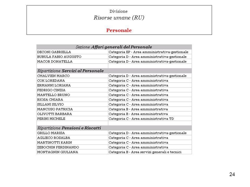 24 Divisione Risorse umane (RU) Personale