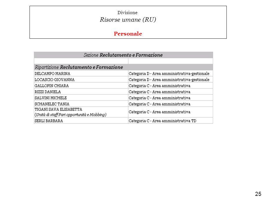 25 Divisione Risorse umane (RU) Personale