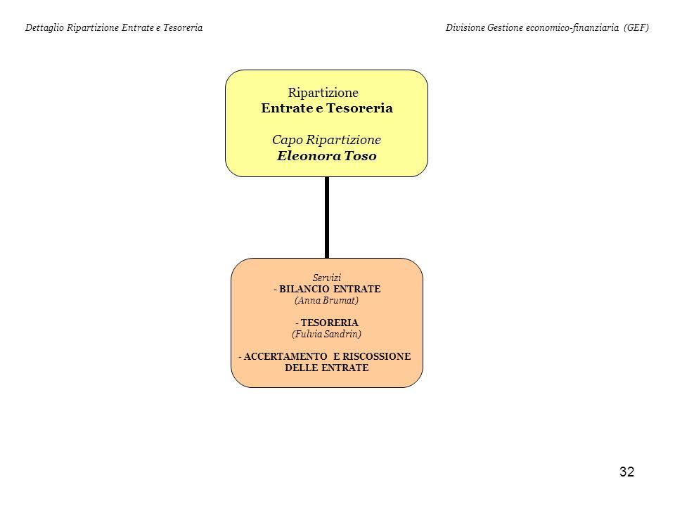 32 Ripartizione Entrate e Tesoreria Capo Ripartizione Eleonora Toso Servizi - BILANCIO ENTRATE (Anna Brumat) - TESORERIA (Fulvia Sandrin) ACCERTAMENTO E RISCOSSIONE DELLE ENTRATE Dettaglio Ripartizione Entrate e TesoreriaDivisione Gestione economico-finanziaria (GEF)