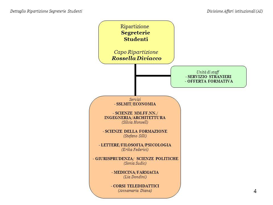 4 Dettaglio Ripartizione Segreterie StudentiDivisione Affari istituzionali (AI) Ripartizione Segreterie Studenti Capo Ripartizione Rossella Diviacco Servizi - SSLMIT/ECONOMIA - SCIENZE MM.FF.NN./ INGEGNERIA/ARCHITETTURA (Silvia Honsell) - SCIENZE DELLA FORMAZIONE (Stefano Silli) - LETTERE/FILOSOFIA/PSICOLOGIA (Erika Federici) - GIURISPRUDENZA/ SCIENZE POLITICHE (Sonia Sudic) - MEDICINA/FARMACIA (Lia Dondini) - CORSI TELEDIDATTICI (Annamaria Diana) Unità di staff - SERVIZIO STRANIERI - OFFERTA FORMATIVA