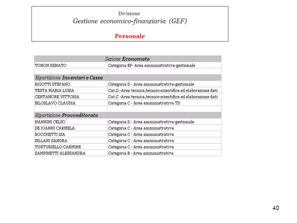 40 Divisione Gestione economico-finanziaria (GEF) Personale