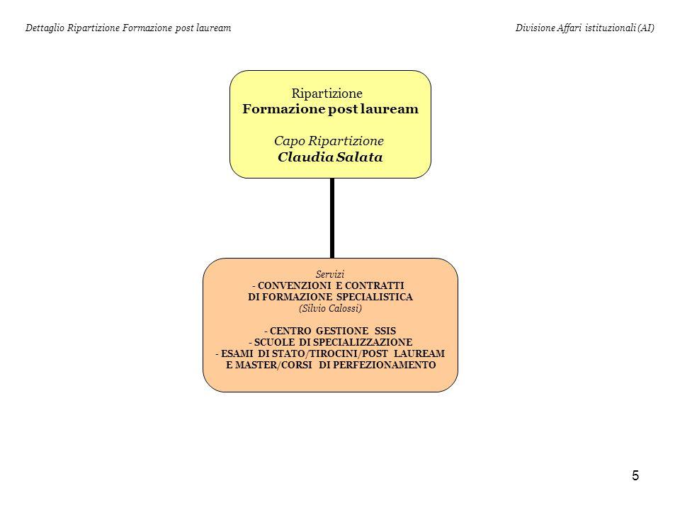 5 Dettaglio Ripartizione Formazione post laureamDivisione Affari istituzionali (AI) Ripartizione Formazione post lauream Capo Ripartizione Claudia Salata Servizi CONVENZIONI E CONTRATTI DI FORMAZIONE SPECIALISTICA (Silvio Calossi) - CENTRO GESTIONE SSIS - SCUOLE DI SPECIALIZZAZIONE ESAMI DI STATO/TIROCINI/POST LAUREAM E MASTER/CORSI DI PERFEZIONAMENTO