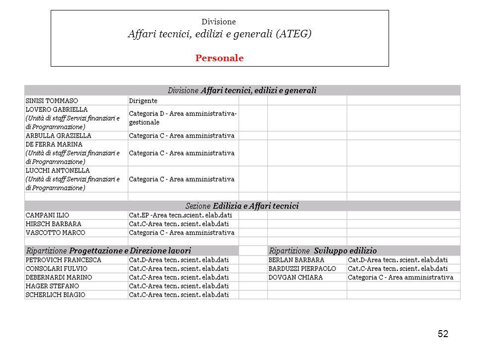 52 Divisione Affari tecnici, edilizi e generali (ATEG) Personale