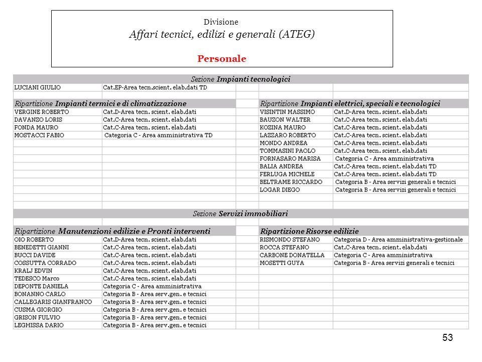 53 Divisione Affari tecnici, edilizi e generali (ATEG) Personale