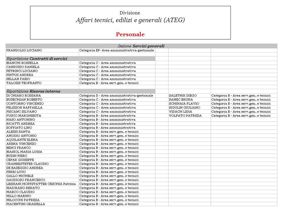 54 Divisione Affari tecnici, edilizi e generali (ATEG) Personale