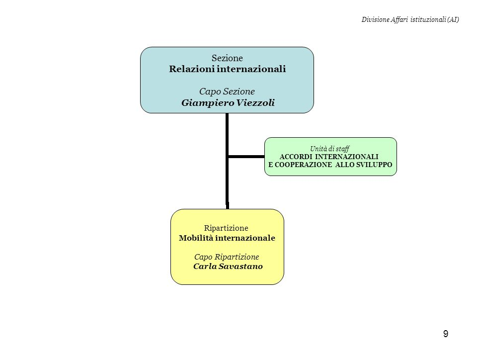 9 Sezione Relazioni internazionali Capo Sezione Giampiero Viezzoli Ripartizione Mobilità internazionale Capo Ripartizione Carla Savastano Unità di staff ACCORDI INTERNAZIONALI E COOPERAZIONE ALLO SVILUPPO Divisione Affari istituzionali (AI)