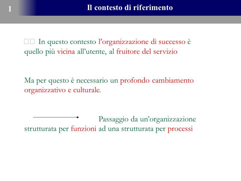 Il contesto di riferimento 1 In questo contesto lorganizzazione di successo è quello più vicina allutente, al fruitore del servizio Ma per questo è ne
