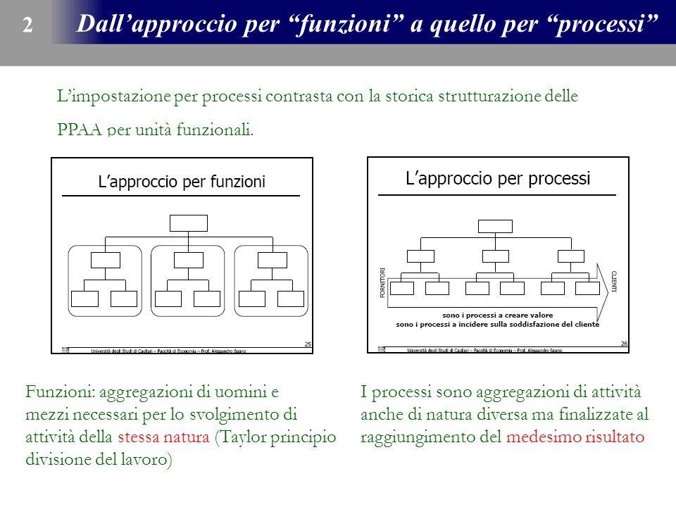 Dallapproccio per funzioni a quello per processi 2 Limpostazione per processi contrasta con la storica strutturazione delle PPAA per unità funzionali.