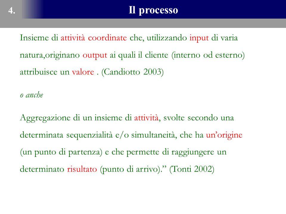 Il processo 4. Insieme di attività coordinate che, utilizzando input di varia natura,originano output ai quali il cliente (interno od esterno) attribu