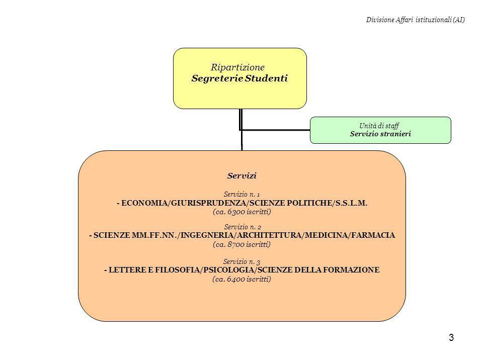 3 Divisione Affari istituzionali (AI) Ripartizione Segreterie Studenti Servizi Servizio n.