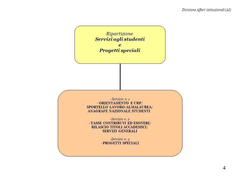 5 Divisione Affari istituzionali (AI) Ripartizione Formazione post lauream Servizio n.