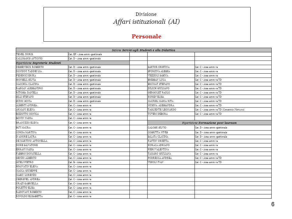 7 Divisione Affari istituzionali (AI) Personale Ripartizione Servizi agli Studenti e Progetti speciali DELIA DANIELACat.