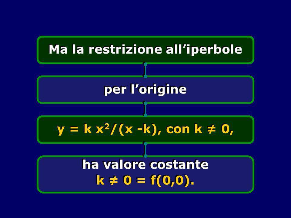 Ma la restrizione alliperbole per lorigine y = k x 2 /(x -k), con k 0, ha valore costante k 0 = f(0,0).