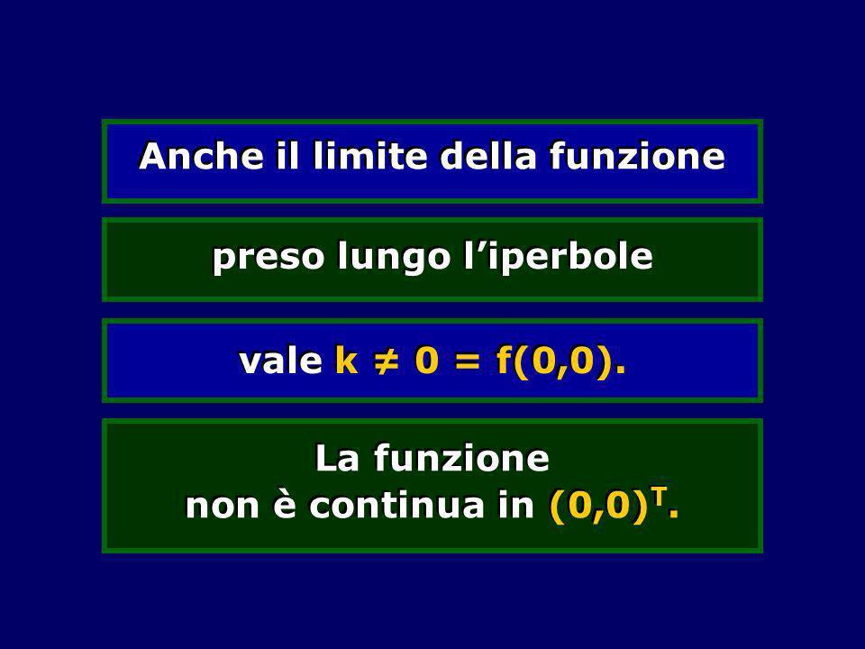 Anche il limite della funzione La funzione non è continua in (0,0) T. preso lungo liperbole vale k 0 = f(0,0).