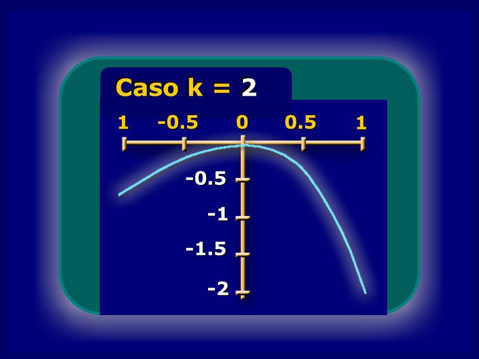 -0.5 -1.5 -2 Caso k = 2 1 -0.500.5 1