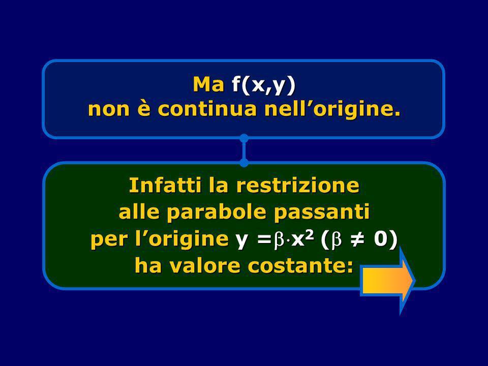 Ma f(x,y) non è continua nellorigine. Infatti la restrizione alle parabole passanti per lorigine y =x 2 ( 0) ha valore costante: