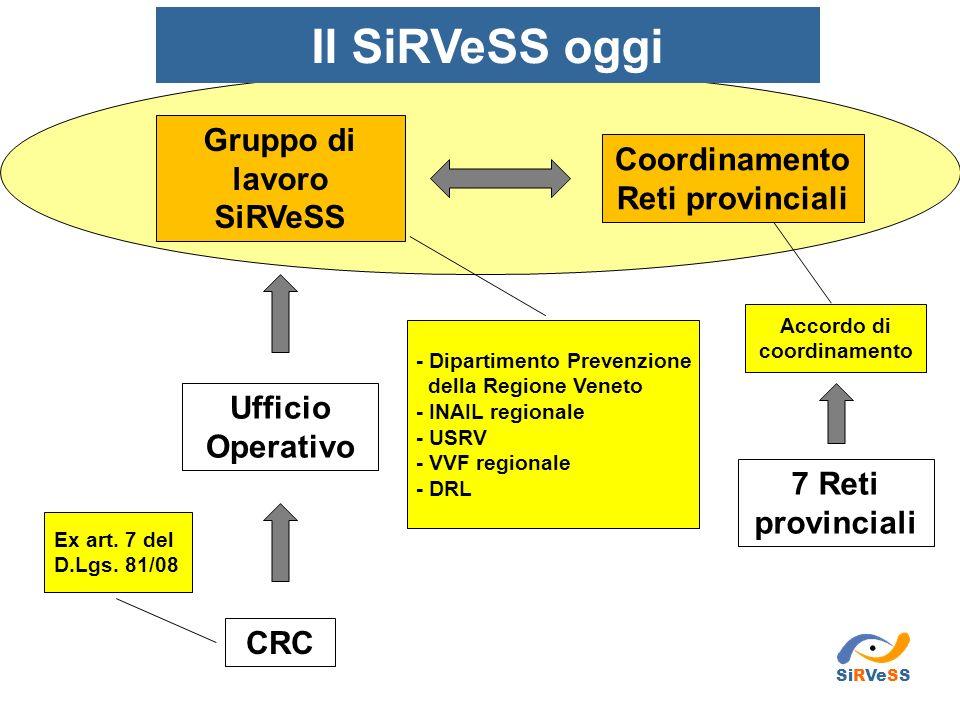 CRC Ufficio Operativo Gruppo di lavoro SiRVeSS Coordinamento Reti provinciali - Dipartimento Prevenzione della Regione Veneto - INAIL regionale - USRV
