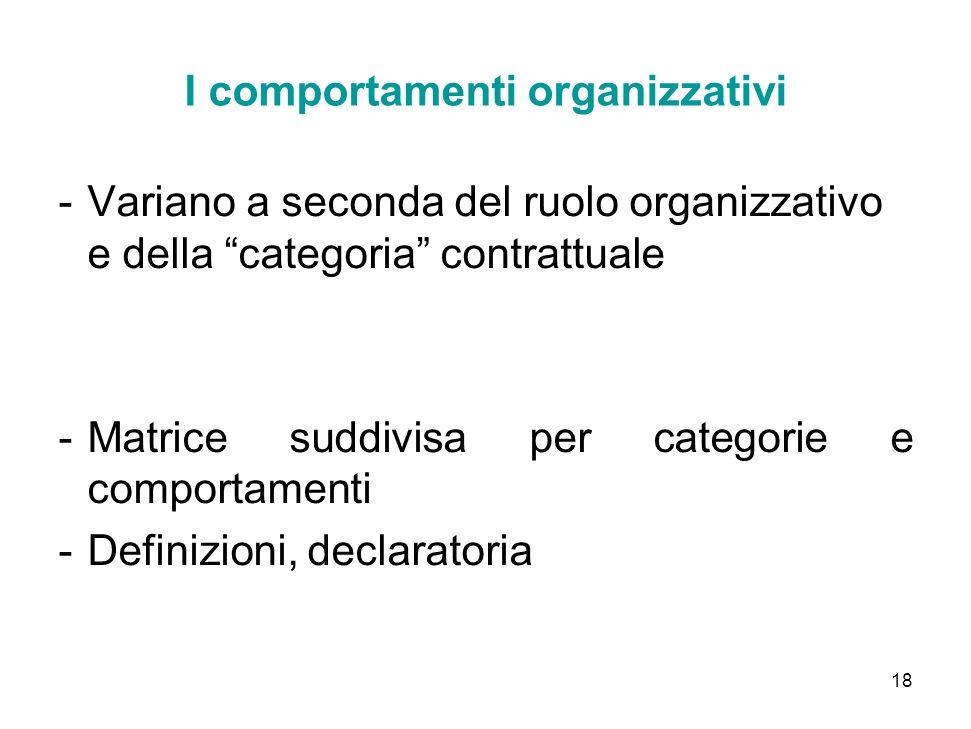 18 I comportamenti organizzativi -Variano a seconda del ruolo organizzativo e della categoria contrattuale -Matrice suddivisa per categorie e comportamenti -Definizioni, declaratoria