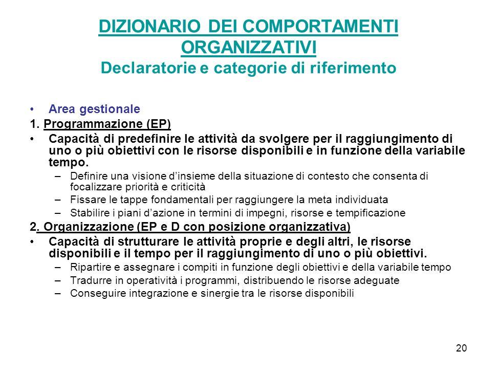 20 DIZIONARIO DEI COMPORTAMENTI ORGANIZZATIVI Declaratorie e categorie di riferimento Area gestionale 1.