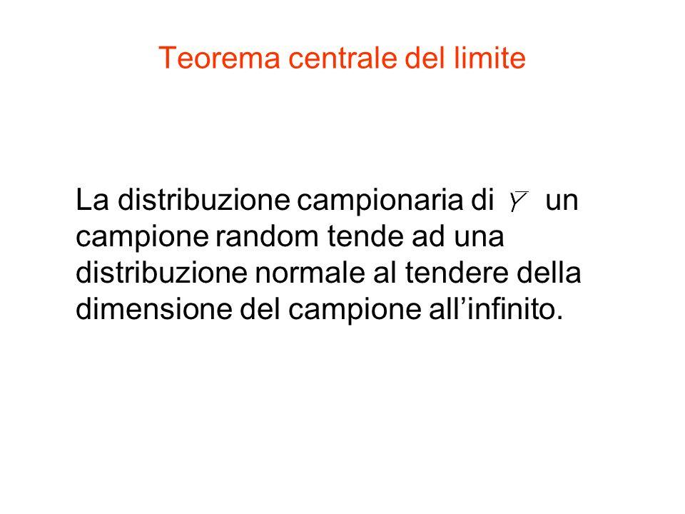 Teorema centrale del limite La distribuzione campionaria di un campione random tende ad una distribuzione normale al tendere della dimensione del campione allinfinito.