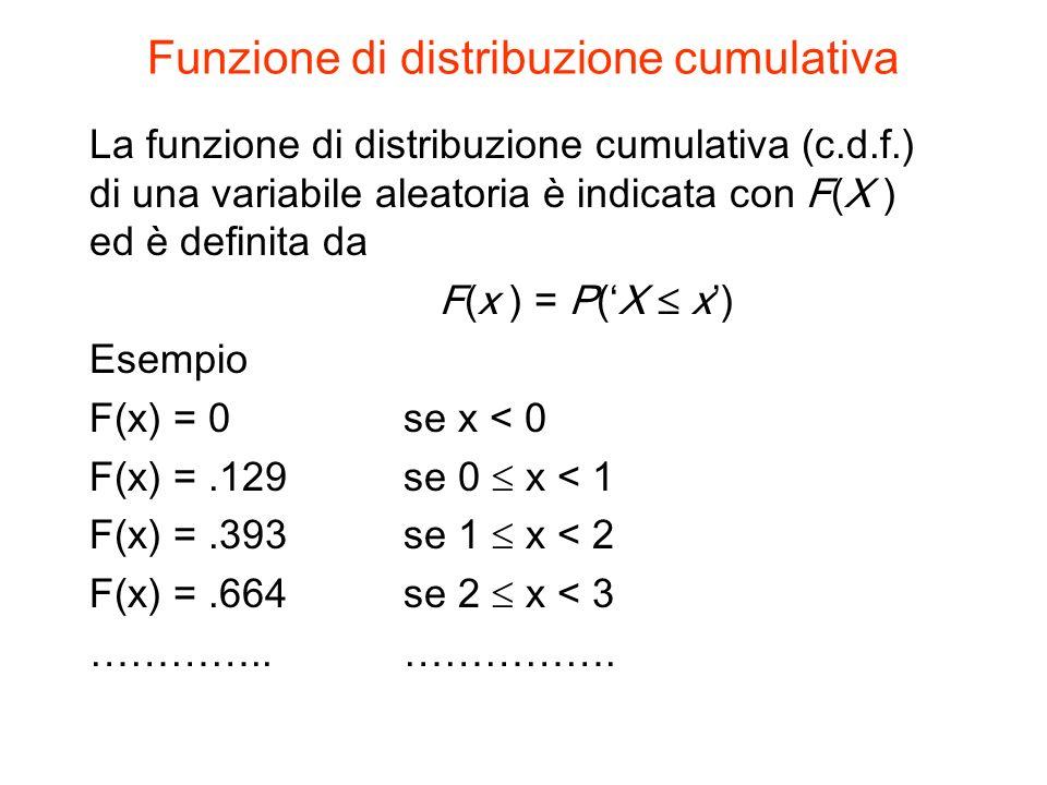 Funzione di distribuzione cumulativa La funzione di distribuzione cumulativa (c.d.f.) di una variabile aleatoria è indicata con F(X ) ed è definita da F(x ) = P(X x) Esempio F(x) = 0 se x < 0 F(x) =.129 se 0 x < 1 F(x) =.393se 1 x < 2 F(x) =.664se 2 x < 3 …………..…………….