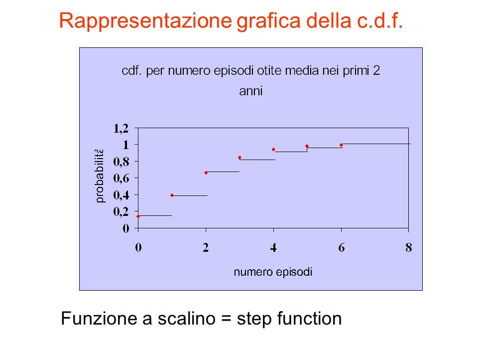 Rappresentazione grafica della c.d.f. Funzione a scalino = step function
