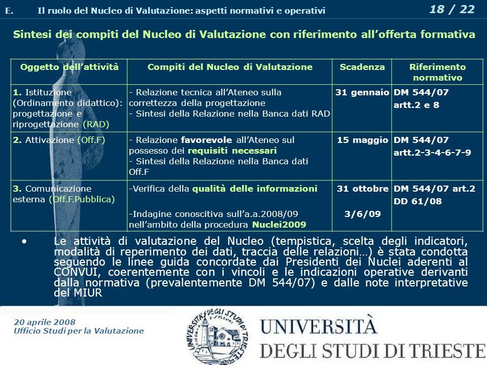20 aprile 2008 Ufficio Studi per la Valutazione 18 / 22 Sintesi dei compiti del Nucleo di Valutazione con riferimento allofferta formativa E.Il ruolo del Nucleo di Valutazione: aspetti normativi e operativi Oggetto dellattivitàCompiti del Nucleo di ValutazioneScadenzaRiferimento normativo 1.