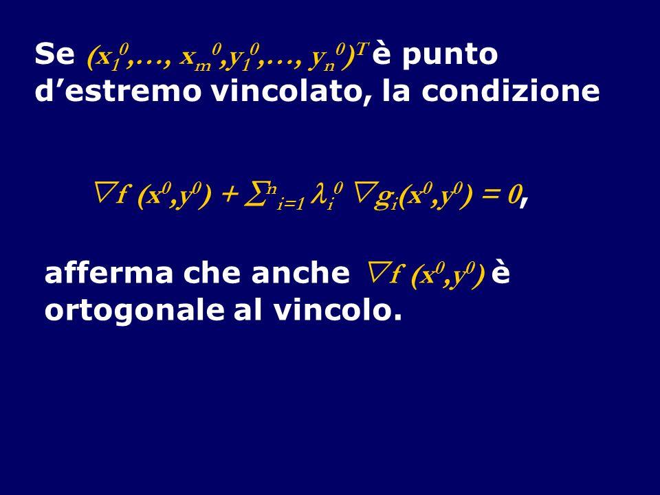 Se (x 1 0,…, x m 0,y 1 0,…, y n 0 ) T è punto destremo vincolato, la condizione f (x 0,y 0 ) + n i=1 i 0 g i (x 0,y 0 ) = 0, afferma che anche f (x 0,y 0 ) è ortogonale al vincolo.