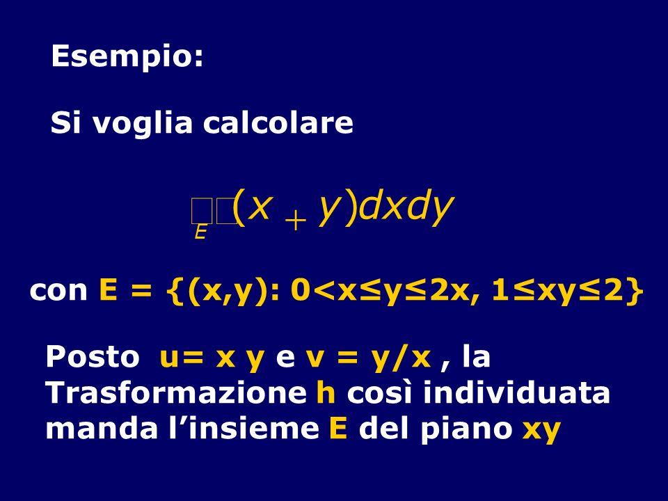 Esempio: Si voglia calcolare (x y)dxdy E con E = {(x,y): 0<xy2x, 1xy2} Posto u= x y e v = y/x, la Trasformazione h così individuata manda linsieme E d
