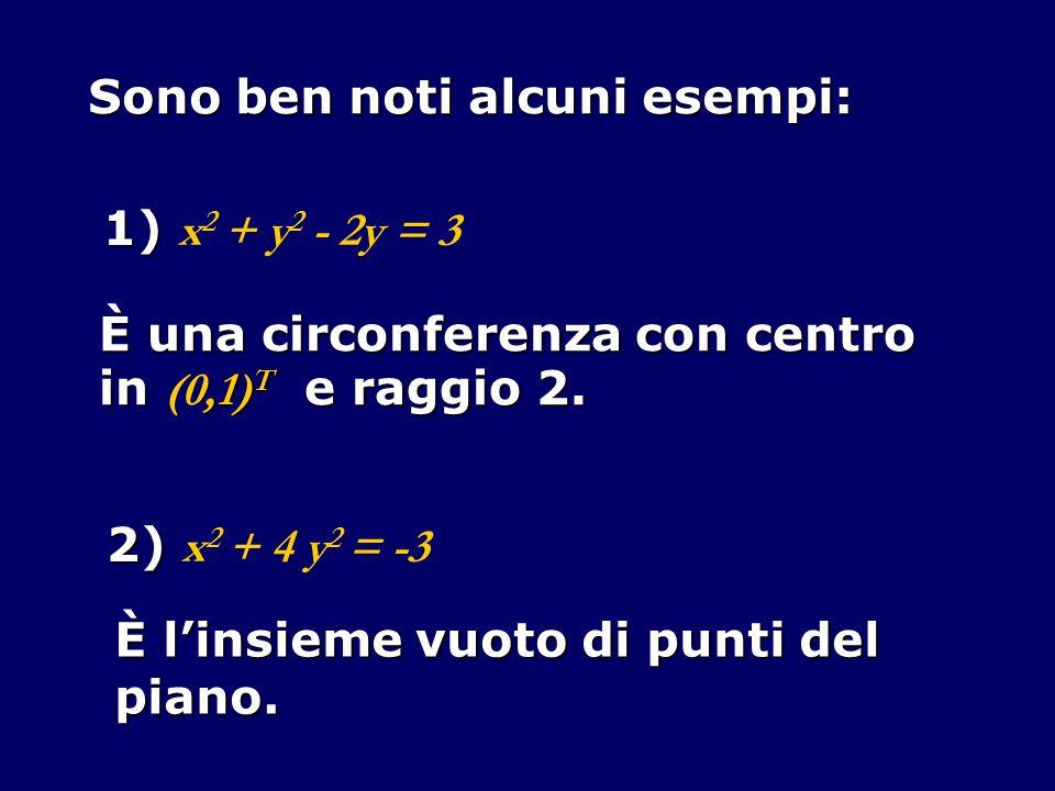 Sono ben noti alcuni esempi: 1) 1) x 2 + y 2 - 2y = 3 È una circonferenza con centro in,1) T e raggio 2. in (0,1) T e raggio 2. 2) 2) x 2 + 4 y 2 = -3
