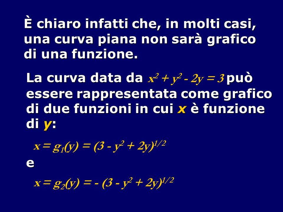 È chiaro infatti che, in molti casi, una curva piana non sarà grafico di una funzione. La curva data da può La curva data da x 2 + y 2 - 2y = 3 può es