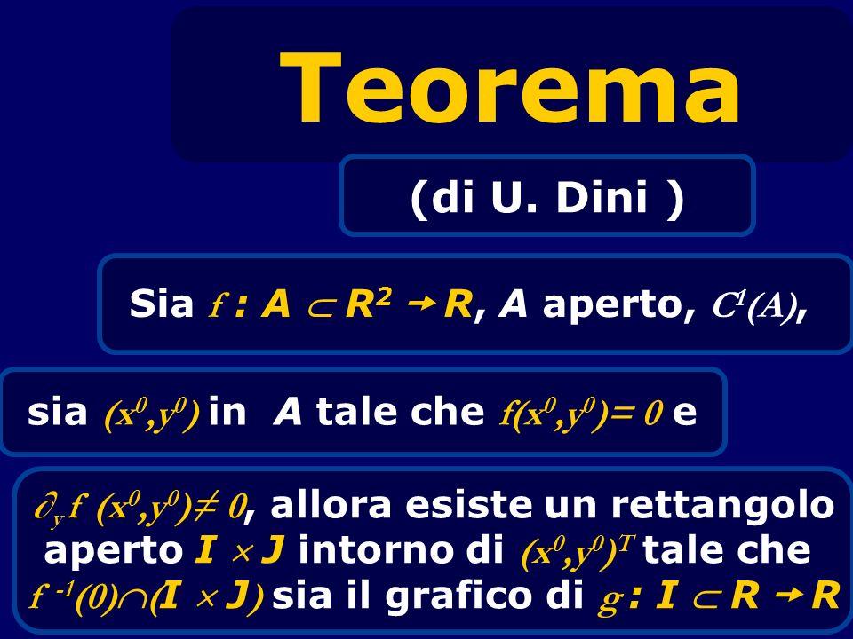 Teorema (di U. Dini ) Sia f : A R 2 R, A aperto, C 1 (A), sia (x 0,y 0 ) in A tale che f(x 0,y 0 )= 0 e y f (x 0,y 0 ) 0, allora esiste un rettangolo