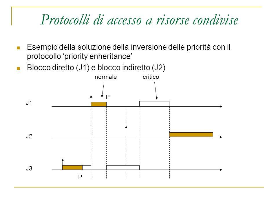 Protocolli di accesso a risorse condivise Esempio della soluzione della inversione delle priorità con il protocollo priority enheritance Blocco dirett
