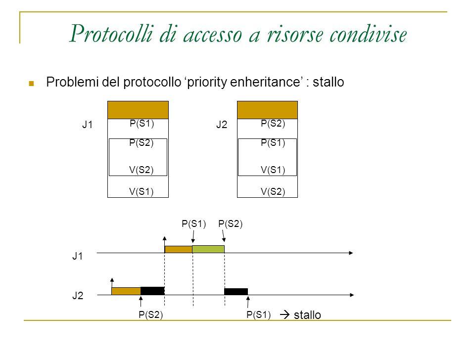 Protocolli di accesso a risorse condivise Problemi del protocollo priority enheritance : stallo J1J2 J1 J2 P(S1) P(S2) V(S2) V(S1) P(S2) P(S1) V(S1) V